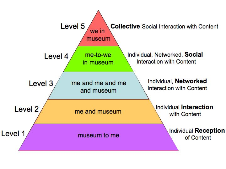 hierarchy of evidence. evidence Hierarchy+pyramid